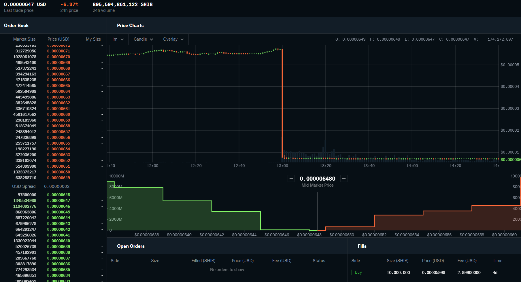 SHIVB price manipulated only on Coinbase